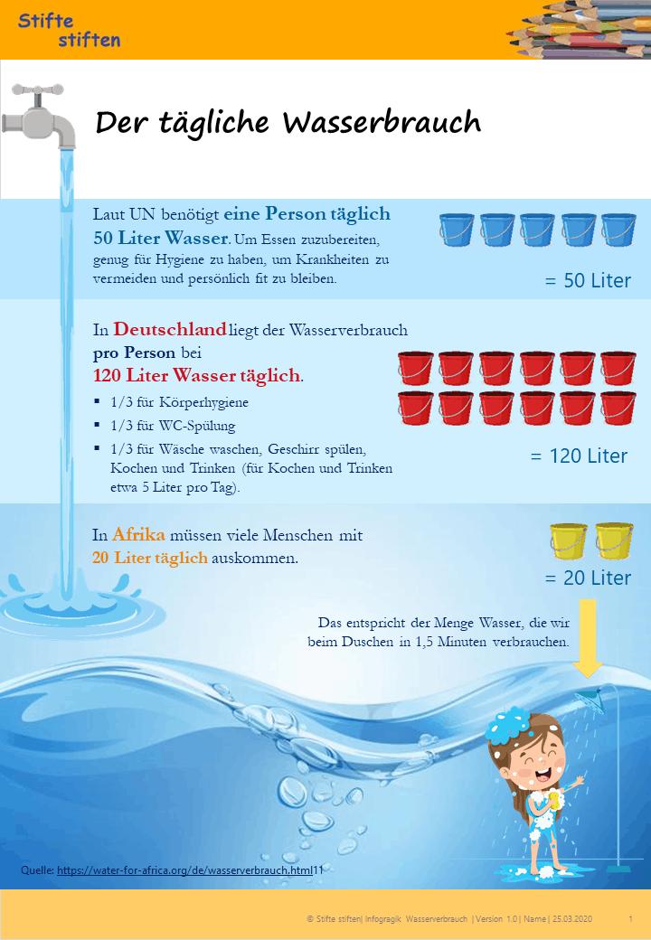 Wie viel Wasser verbrauchen wir